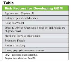 gd-risk-factors